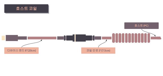 타이니그램 커스텀 케이블 - 호스트 코일 (Tinygram Custom Cables - Host Side Coil)