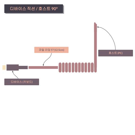 타이니그램 커스텀 케이블 - 코일 정렬 직선/90° (Tinygram Custom Cables - Coil Alignment Straight/90°)
