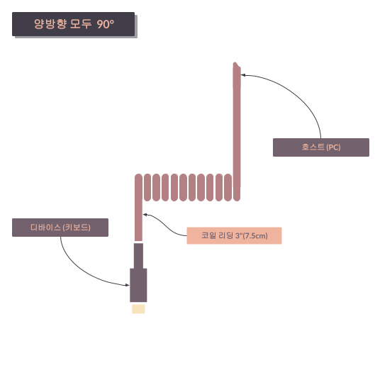 타이니그램 커스텀 케이블 - 코일 정렬 90° (Tinygram Custom Cables - Coil Alignment 90°)
