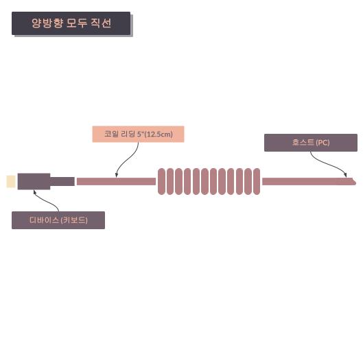 타이니그램 커스텀 케이블 - 코일 정렬 직선 (Tinygram Custom Cables - Coil Alignment Straight)