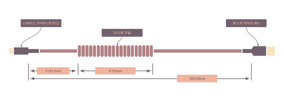 타이니그램 테마 케이블 - 코일 케이블 (Tinygram Themed Cables - Coiled Cable)