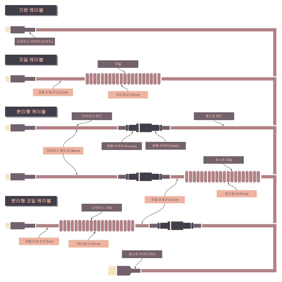 타이니그램 커스텀 케이블 구성 (Tinygram Custom Cable Elements)