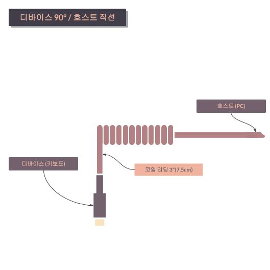타이니그램 커스텀 케이블 - 코일 정렬 90°/직선 (Tinygram Custom Cables - Coil Alignment 90°/Straight)