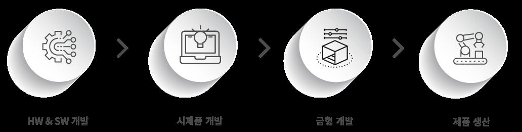 개발 개선 프로세스