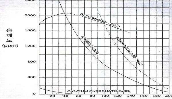 온도(℃)<br>[그림 1] 스케일생성물질의 용해도곡선