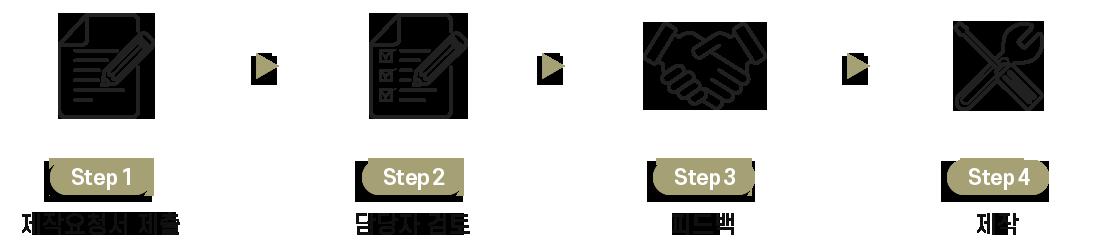 B2B 주문 제작 진행 과정