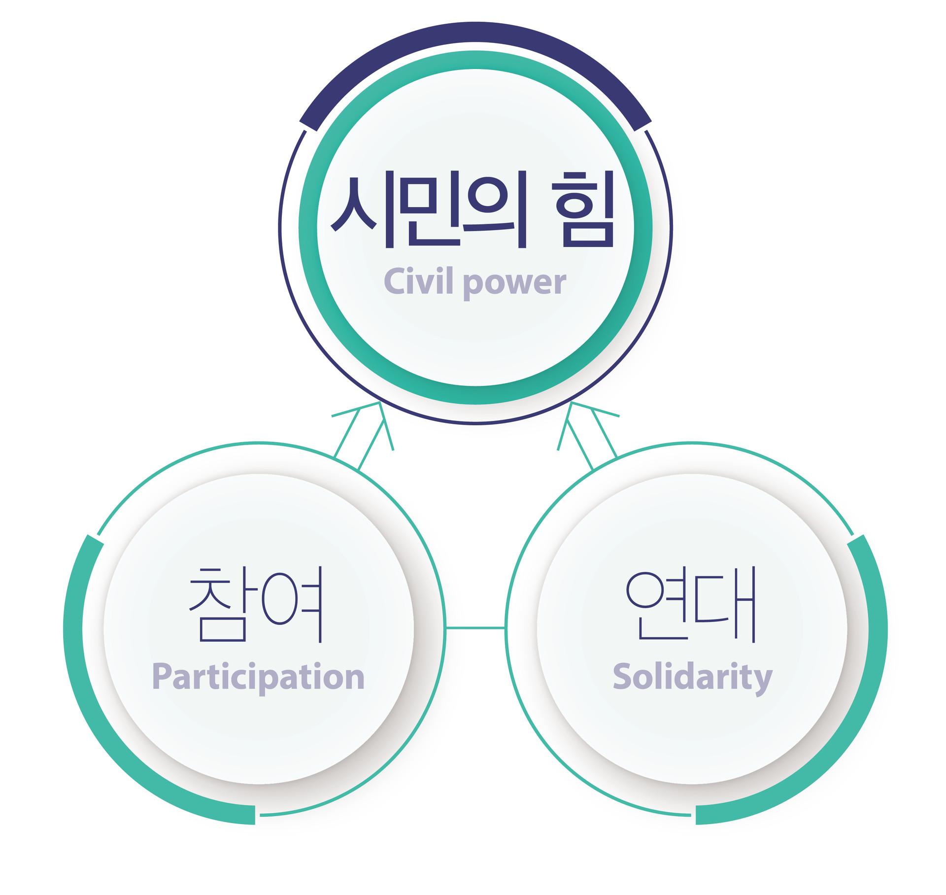 전략-시민의 힘 참여 연대
