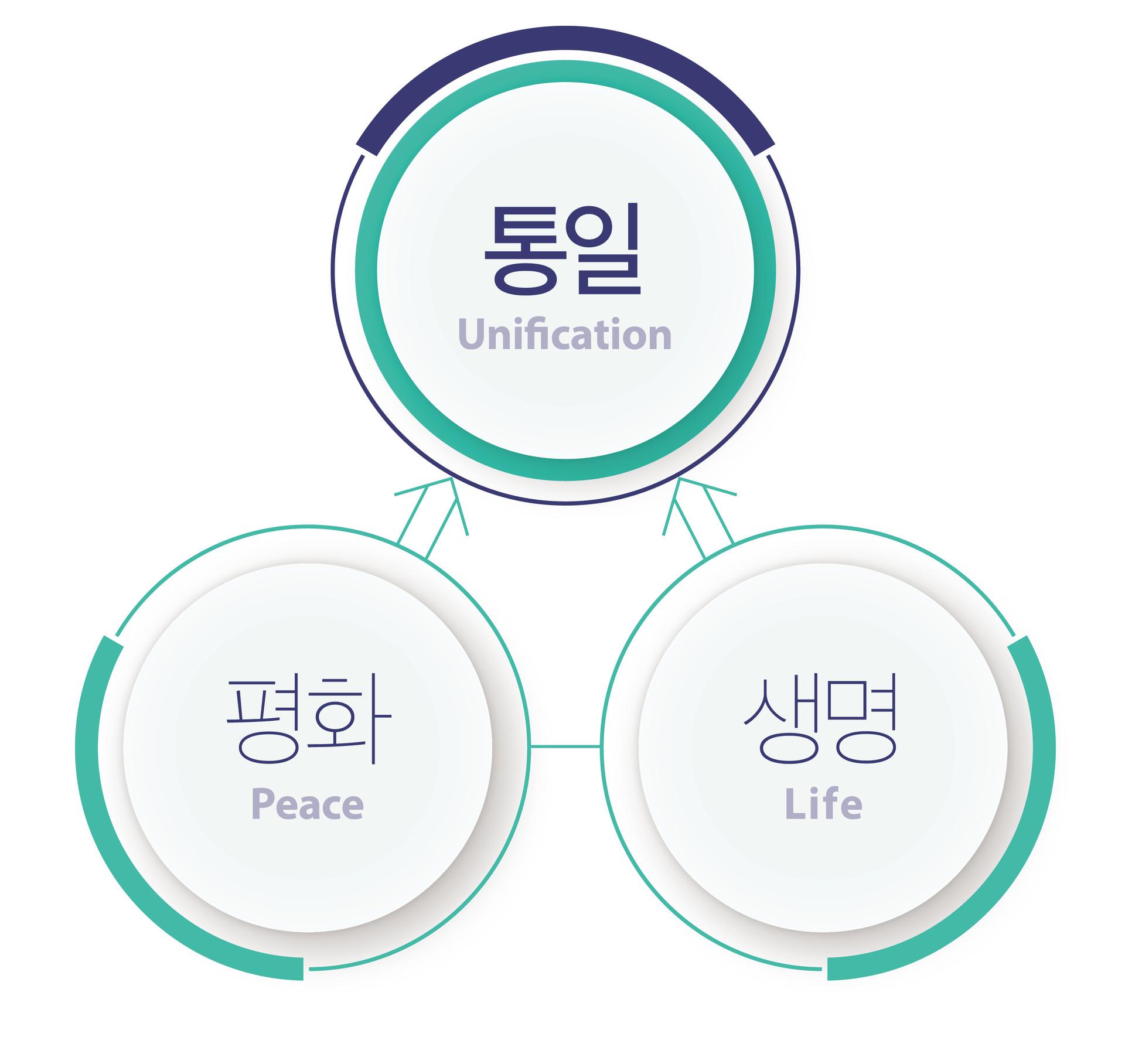 비전-통일 평화 생명
