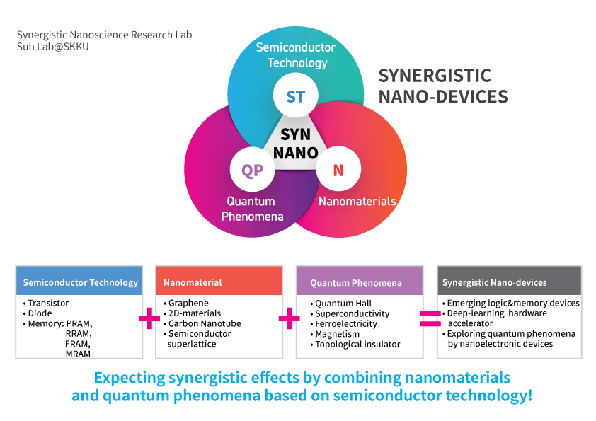Synergistic Nano-Devices