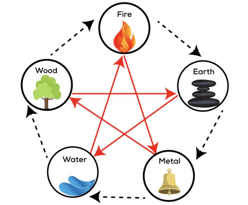 동양철학은 우주를 물,나무,불,흙,금속 (수목화토금) 5원소로 파악하여 상관관계를 정리했습니다.