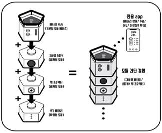 모듈화 스마트 배터리팩