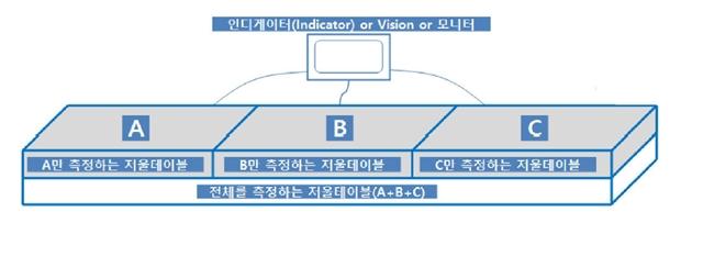 [그림 1]무게 측정 연계 알고리즘