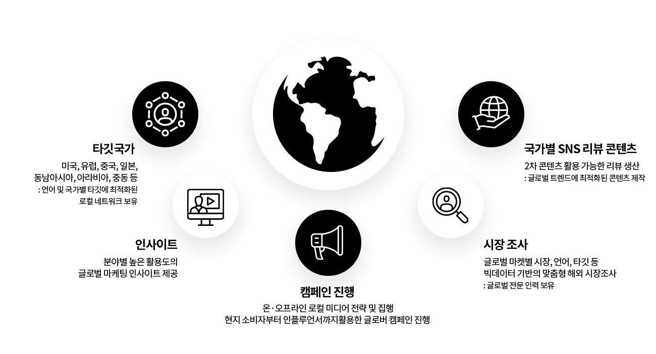 각 국가별 맞춤 컨설팅 지원(타깃국가, 인사이트, 캠페인진행, 시장조사,국가별SNS리뷰콘텐츠)