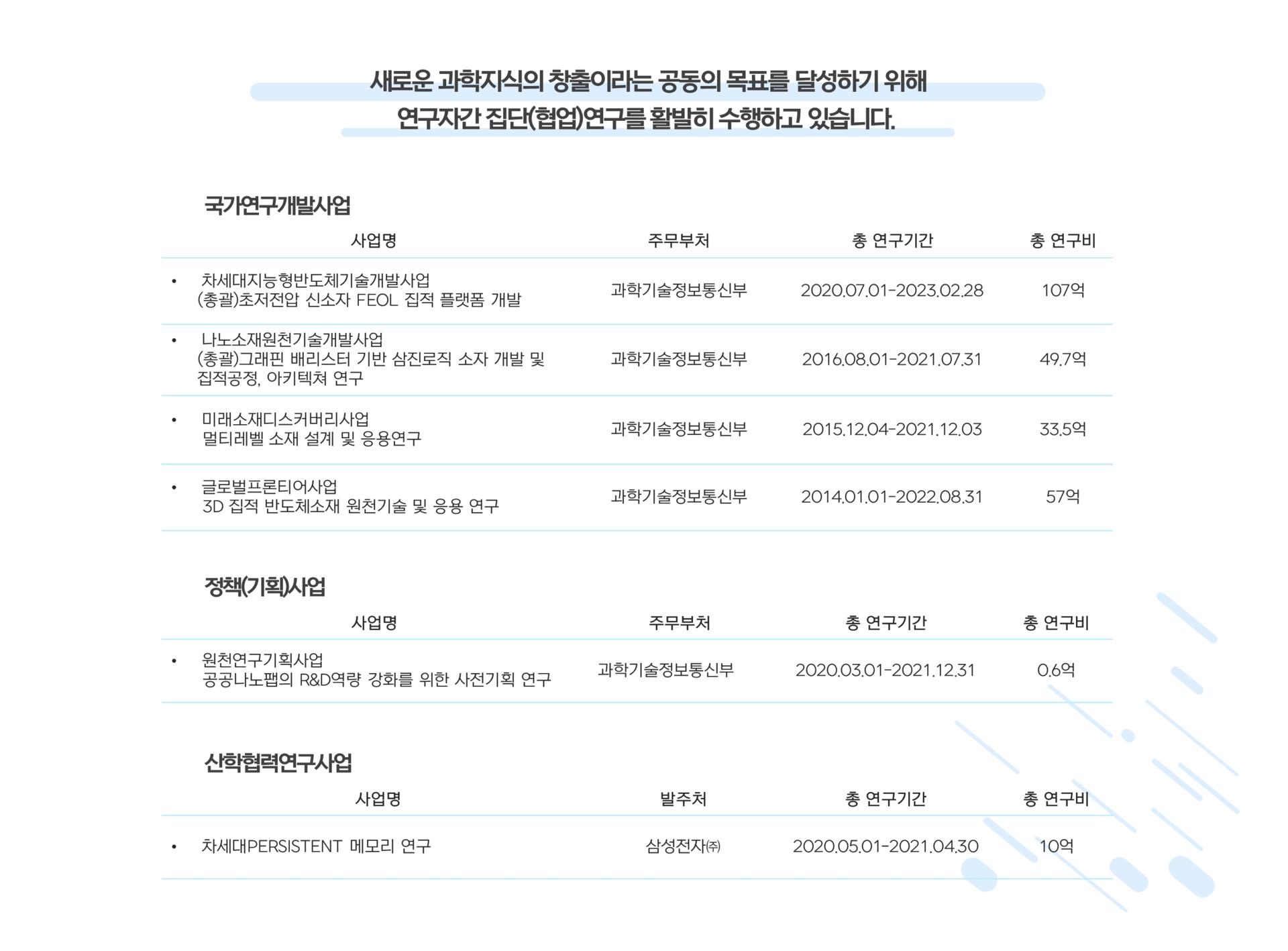 반도체기술융합센터 국가연구개발사업 및 산업체과제 수주현황표
