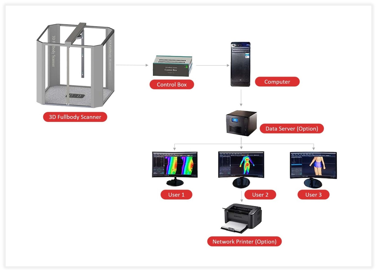 3D Body Scanner. System configuration