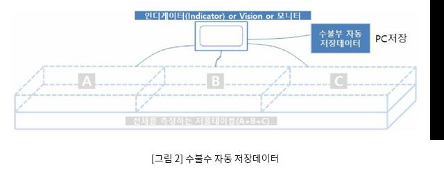[그림 2] 수불부 자동 저장데이터