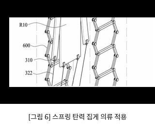 [그림 6] 스프링 탄력 집게 의류 적용