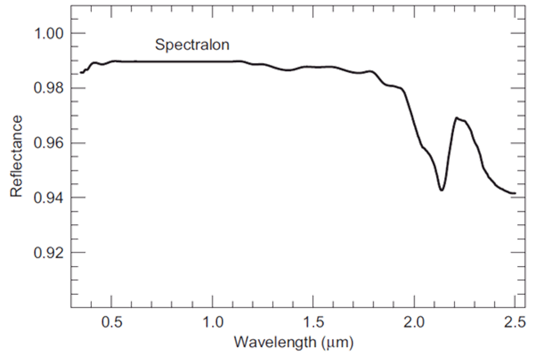 Spectralon®의 반사율