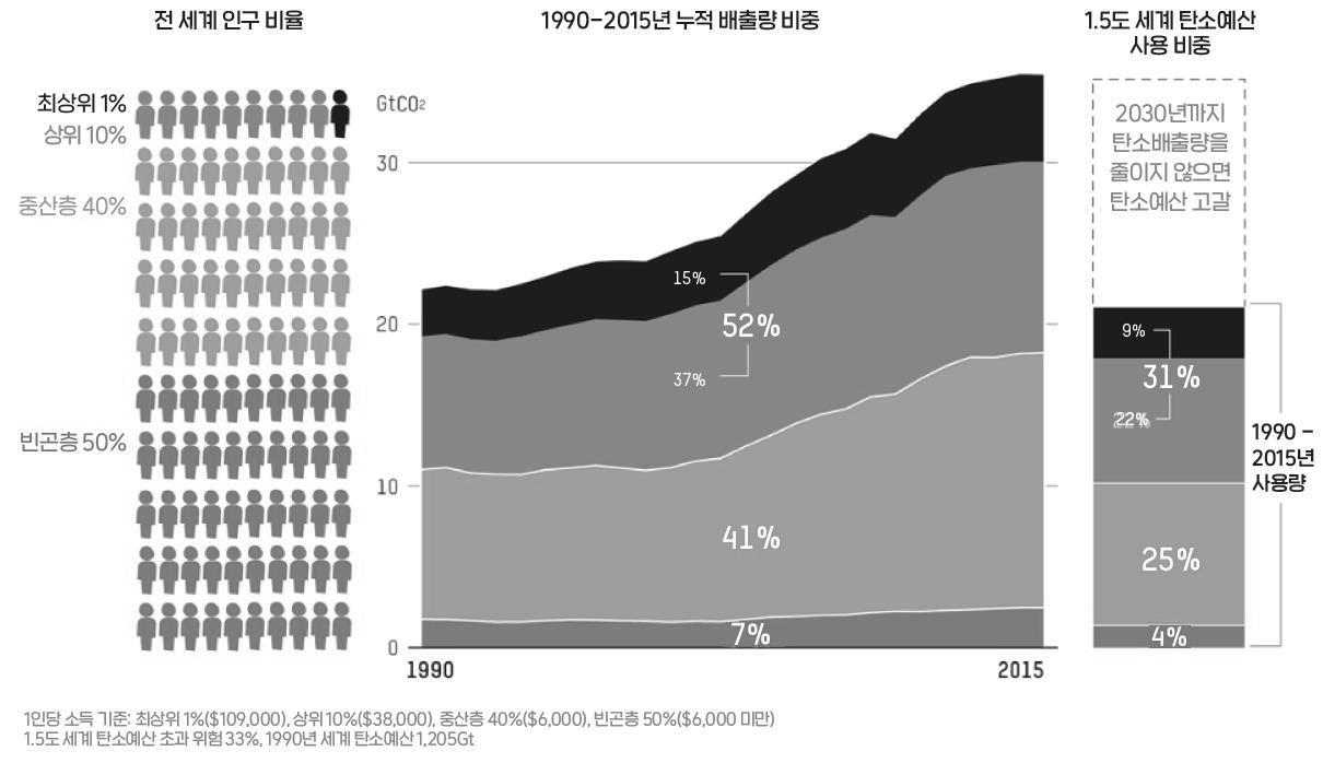 전세계 상위 10%가 전세계 누적 온실가스배출량 50% 차지