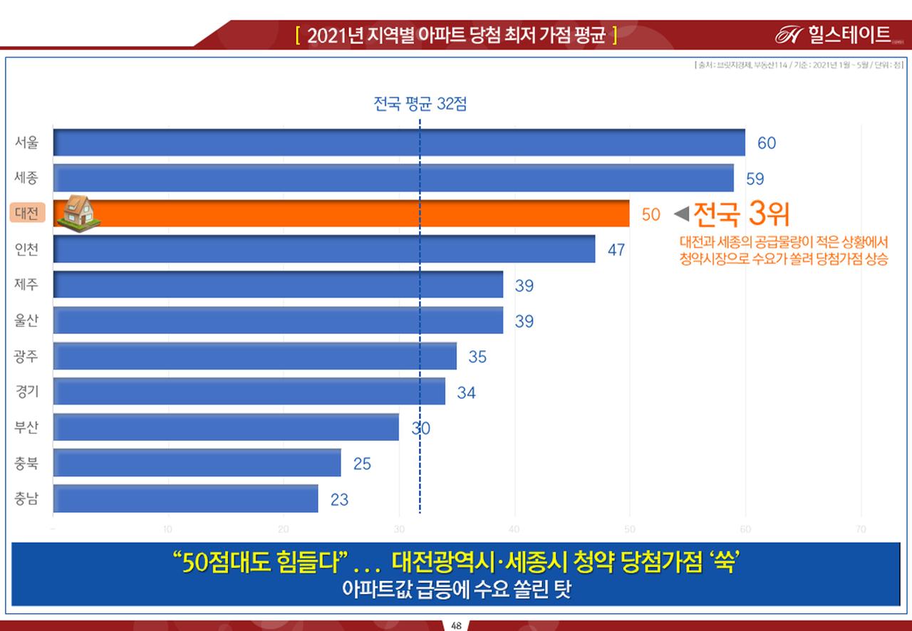 대전지역 청약 가점 결과 표