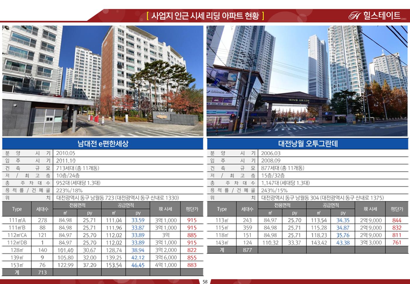 인근 입주 아파트 매매가격