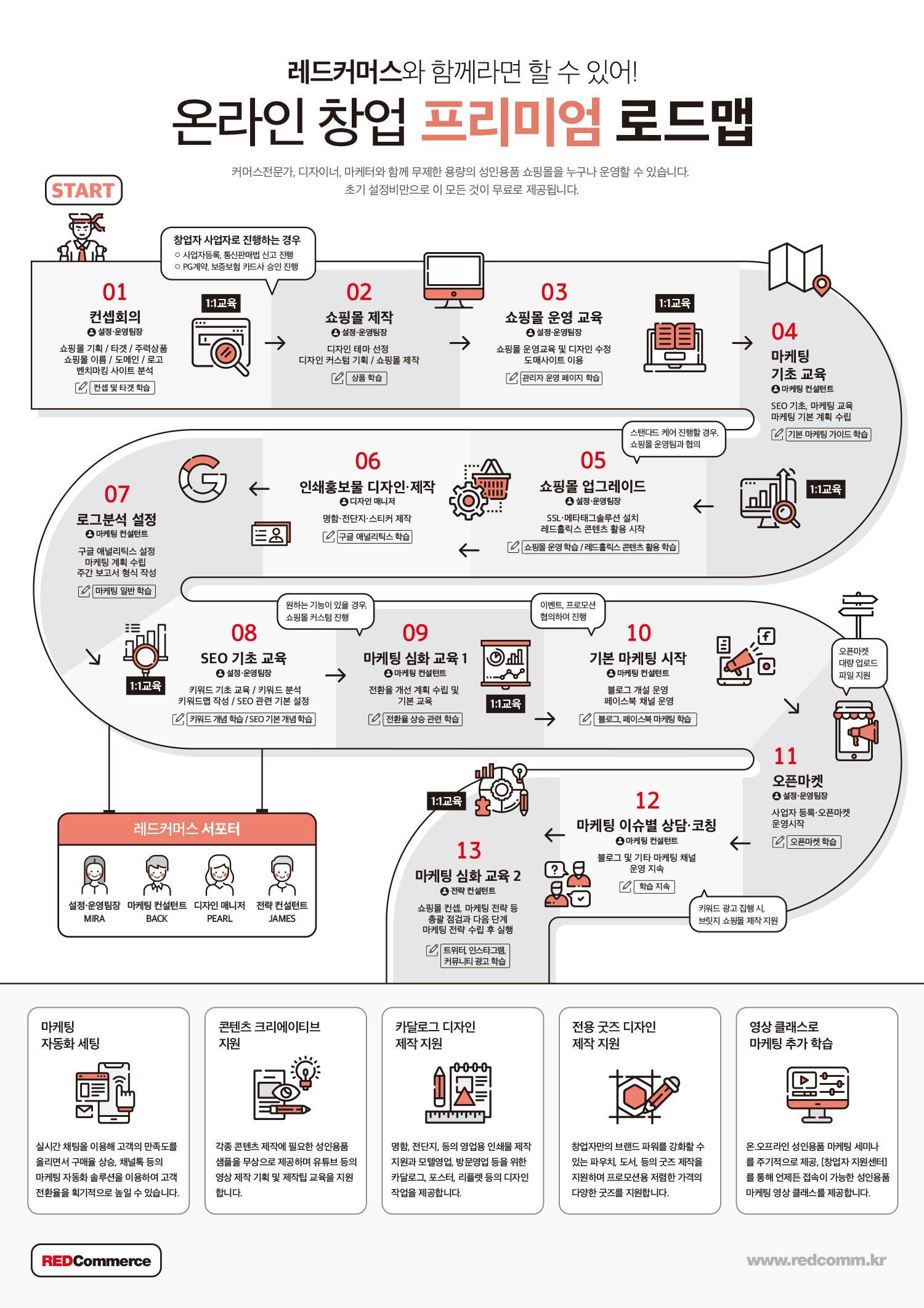 온라인창업 프리미엄 로드맵 레드커머스 창업교육
