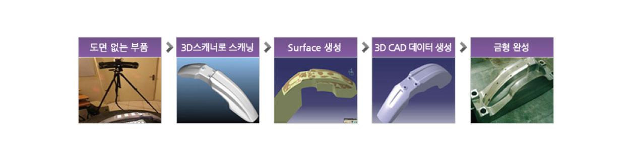 1.도면 없는 부품 2.3d스캐너로 스캐닝 3.surface생성 4.3d cad 데이터 생성 5.금형 완성