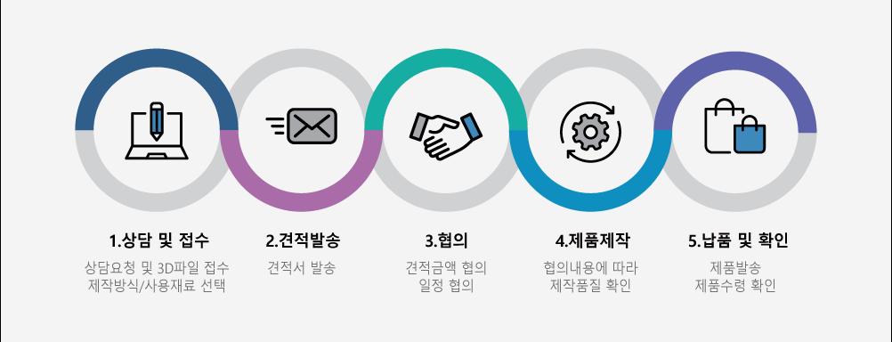 1.상담 및 접수:상담요청 및 3d파일 접수 제작방식/사용재료 선택 2.견적발송:견적서 발송 3.협의:견적금액 협의,일정 협의 4.제품제작:협의내용에 따라 제작품질 확인 5.납품 및 확인:제품발송, 제품수령 확인