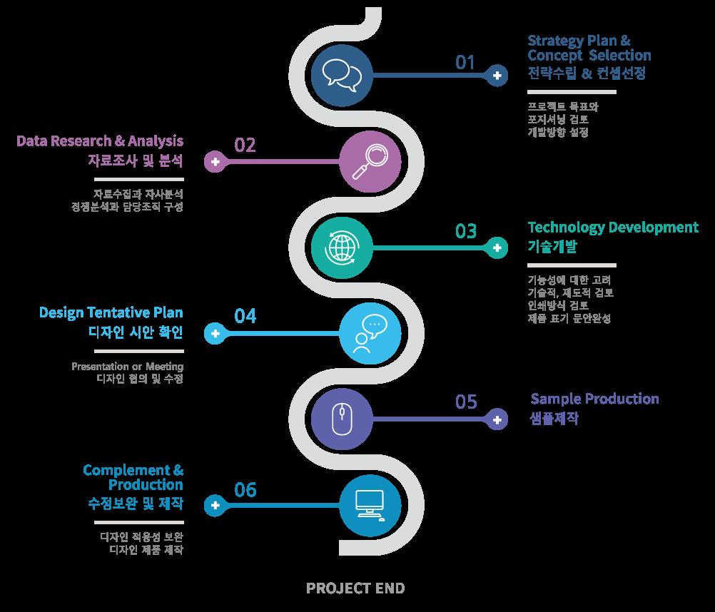 1.전략수립&컨셉선정:프로젝트 목표와 포지셔닝 검토 개발방향 설정 2.자료조사 및 분석:자료수집과 자사분석 경쟁분석과 담당조직 구성 3.기술개발:기능성에 대한 고려 기술적,제도적 검토 인쇄방식 검토 제품 표기 문안완성 4.디자인 시안 확인:디자인 협의 및 수정 5.샘플제작 6.수정보완 및 제작
