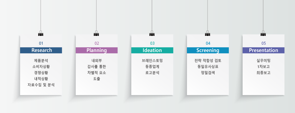 research:제품분석,소비자상황,경쟁상황,내적상황,자료수집 및 분석 planning: