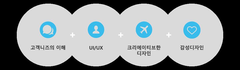 고객니즈의 이해+ui/ux+크리에이티브한 디자인+감성디자인