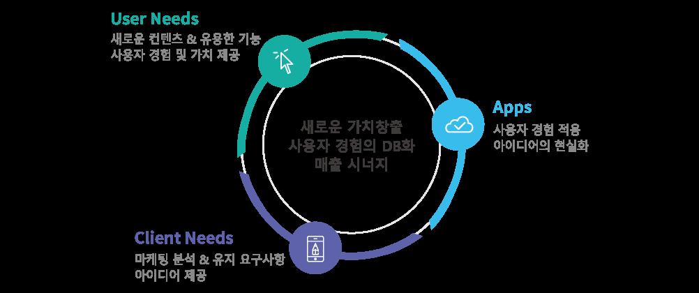 user needs:새로운 컨텐츠&유용한 기능 사용자 경험 및 가치 제공, apps:사용자경험 적용 아이디어의 현실화, client needs:마케팅 분석&유지 요구사항 아이디어 제공