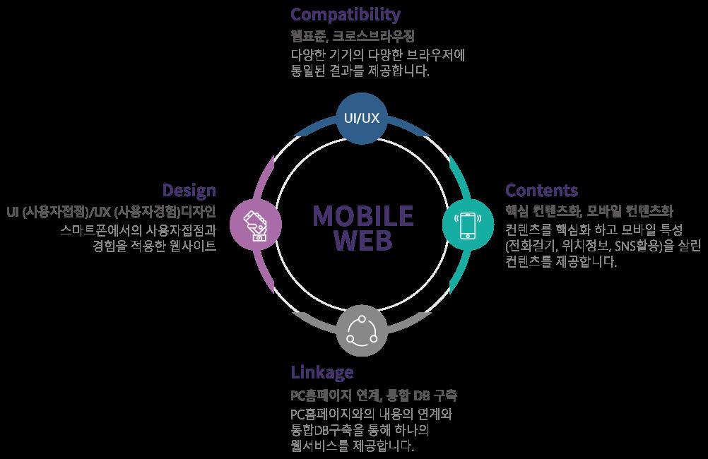 compatibility(웹표준,크로스브라우징):다양한 기기의 다양한 브라우저에 통일된 결과를 제공합니다. design(ui/ux디자인):스마트폰에서의 사용자접점과 경험을 적용한 웹사이트. contents(핵심 컨텐츠화, 모자일 컨텐츠화):컨텐츠를 핵심화 하고 모바일 특성(전화걸기,위치정보,sns활용)을 살린 컨텐츠를 제공합니다. linkage(pc홈페이지 연계, 통합dbㄱ구축):pc홈페이지와의 내용의 연계와 통합 db구축을 통해 하나의 웹서비스를 제공합니다.