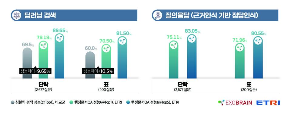 ETRI 연구진이 개발한 행정문서QA API의 기술 별 성능 비교 지표