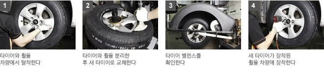1.타이어와 휠을 차량에서 탈착한다. 2.타이어와 휠을 분리한 후 새 타이어로 교체한다. 3.타이어 밸런스를 확인한다. 4.새타이어가 장착된 휠을 차량에 장착한다.