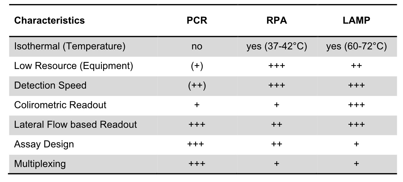 Comparison of characteristics of PCR, RPA and LAMP