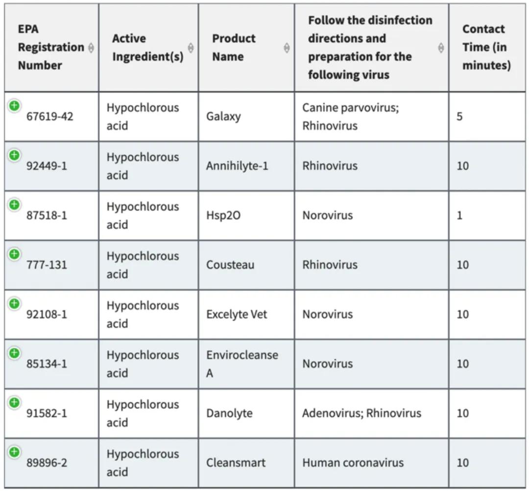 EMist Chart List