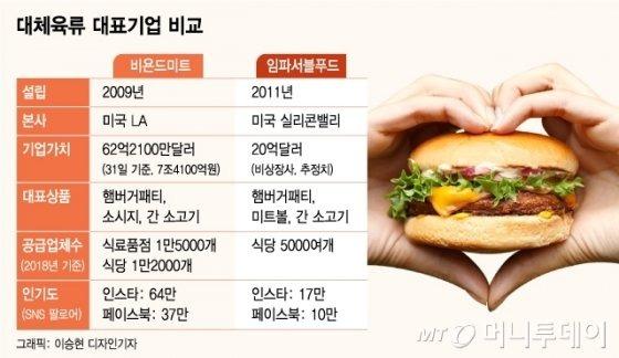 [MT리포트] '가짜고기' 만들어 대박난 회사들