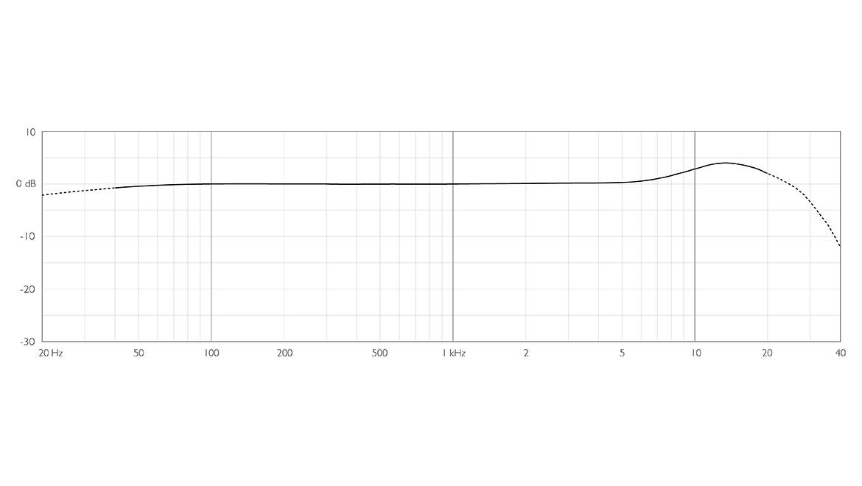 6061-OC-dscreet-6061-Omni-Mic-frequency-response.jpg