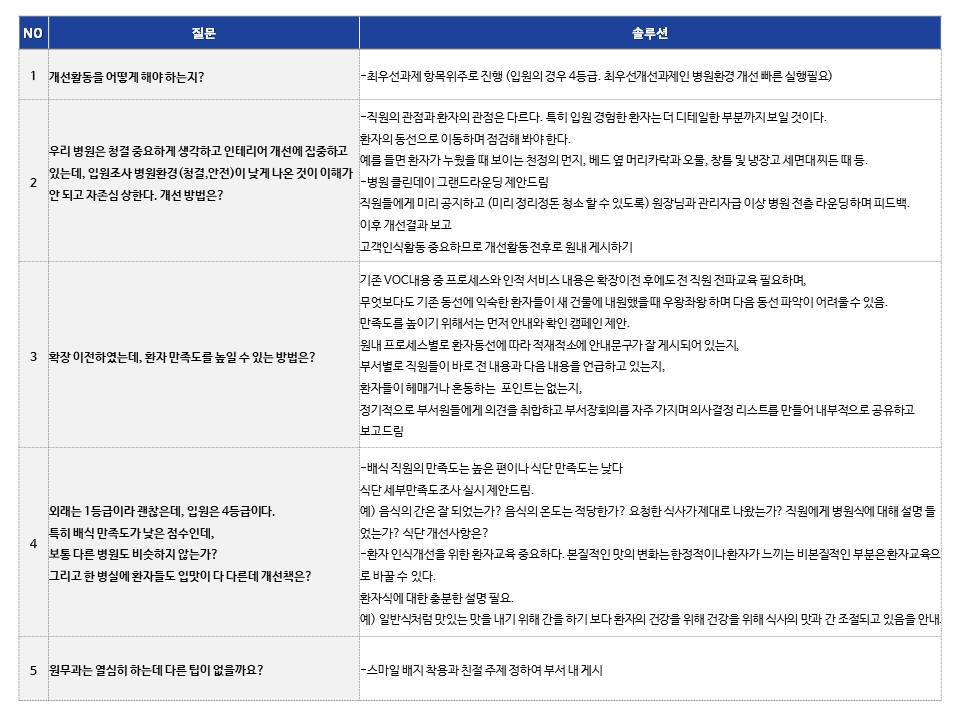 환자경험평가(PEI) 솔루션 개선 실행 질문과 답변