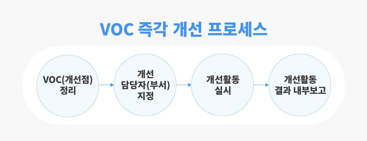 고객의소리(VOC) 즉각 개선 프로세스 도식화