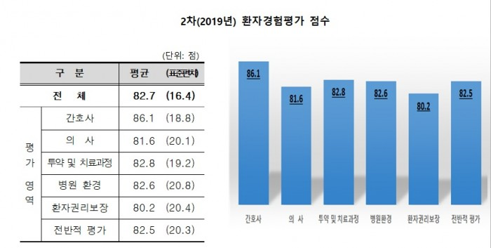 2차(2019년) 환자경험평가 점수