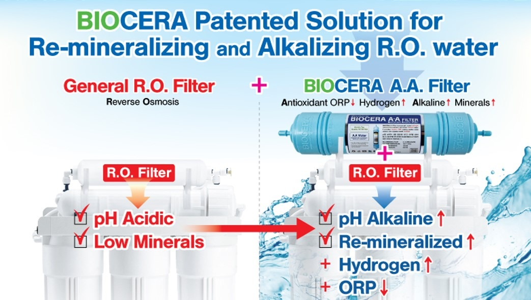 Biocera patent solution after ro