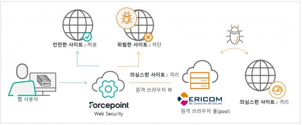 ▲웹 보안 솔루션과 웹 격리 솔루션 연계 방법(자료: 포스포인트-에스에스앤씨)