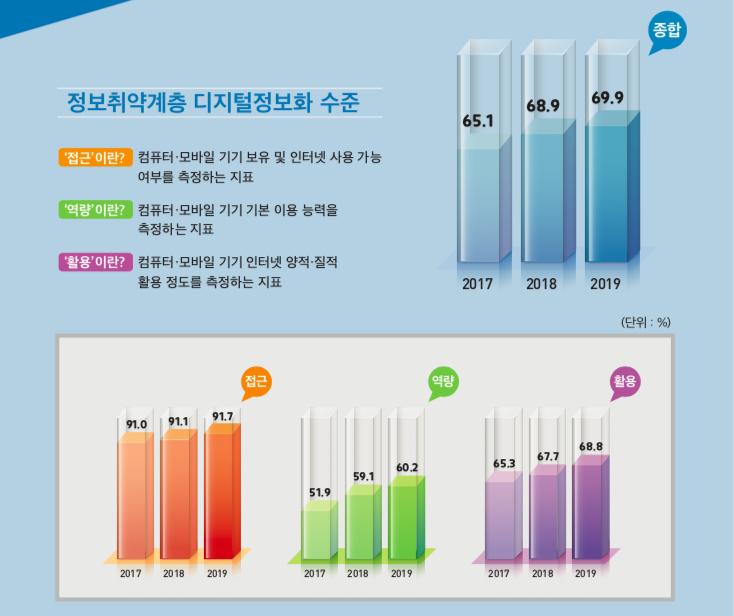 2019 디지털정보격차실태조사보고서