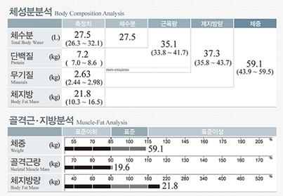 분석표에 근육량은 몸통, 오른팔, 왼팔, 오른다리, 왼다리 부위별로 표준과 상세