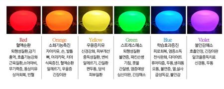 칼라라이트테라피는 각각 고유한 파장 혹은 진동수를 나타내는 다양한 색광의 광 에너지