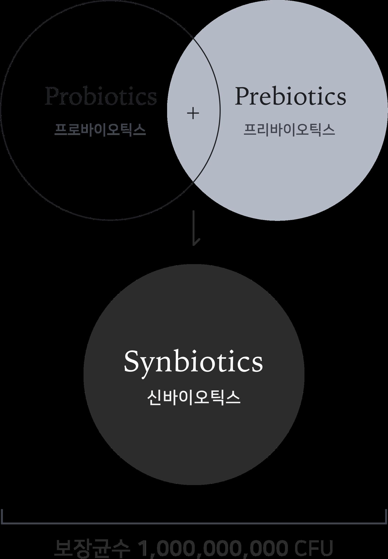 프로바이오틱스 프리바이오틱스 신바이오틱스 보장균수 1000000000 CFU