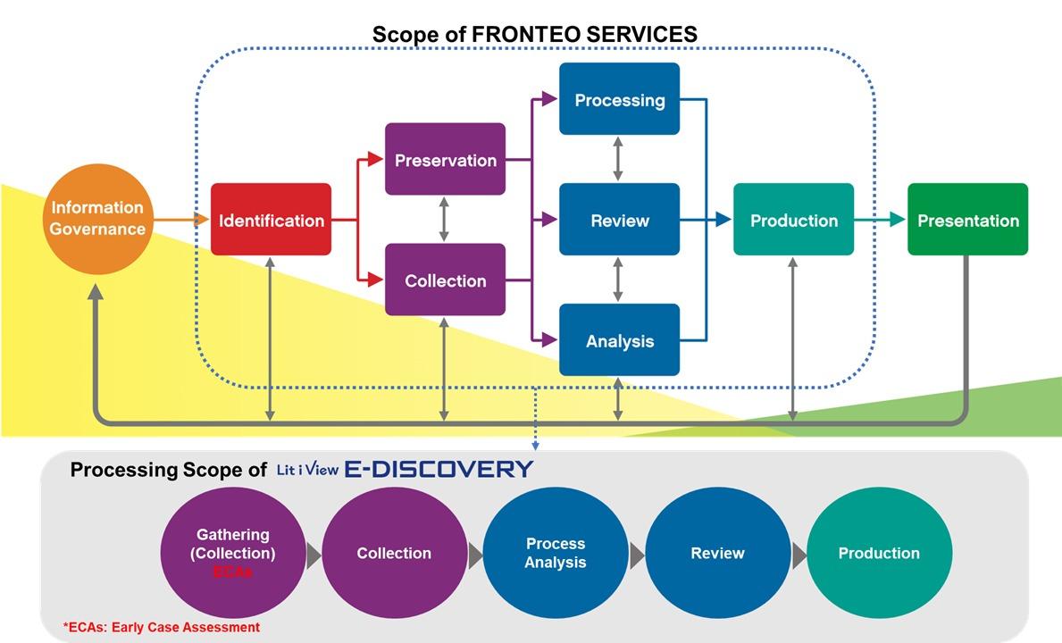 eDRM process