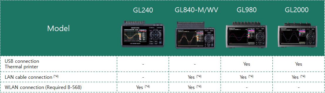 GRAPHTEC DP-581H 써멀프린터 GL series 통신 방법